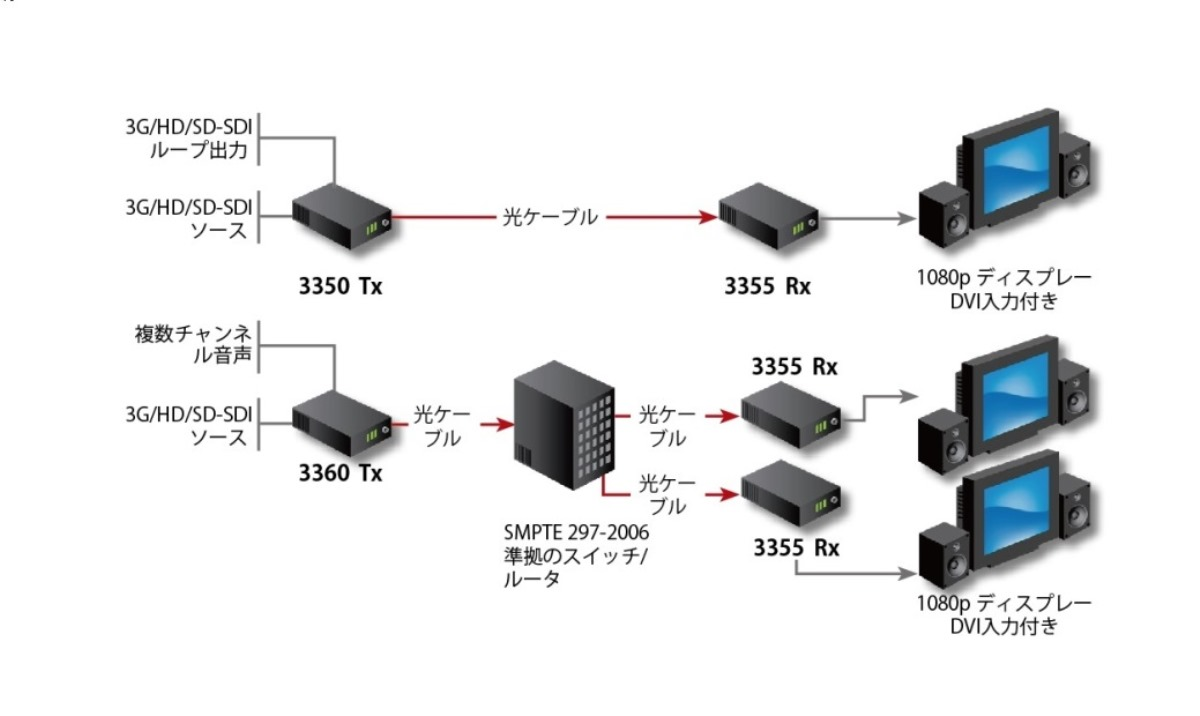Fiberlink 3350 3G/HD/SD-SDI Series Application Diagram