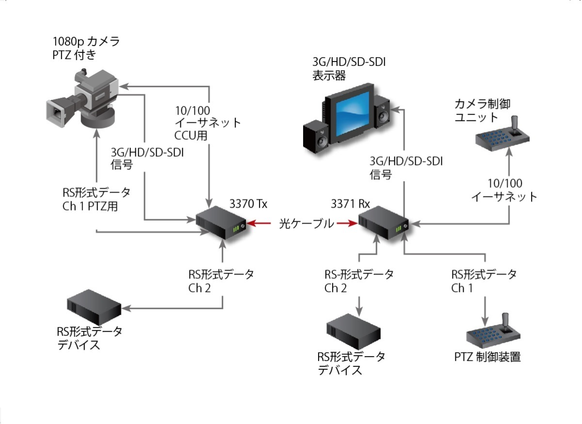 Fiberlink 3370 3G/HD/SD-SDI & Data Series Application Diagram