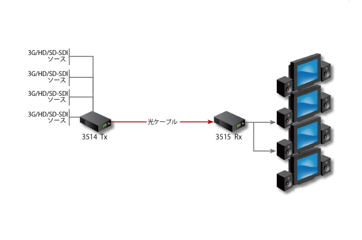 Fiberlink 3514 4 Channel 3G/HD/SD-SDI (4K/UHD) Series Application Diagram