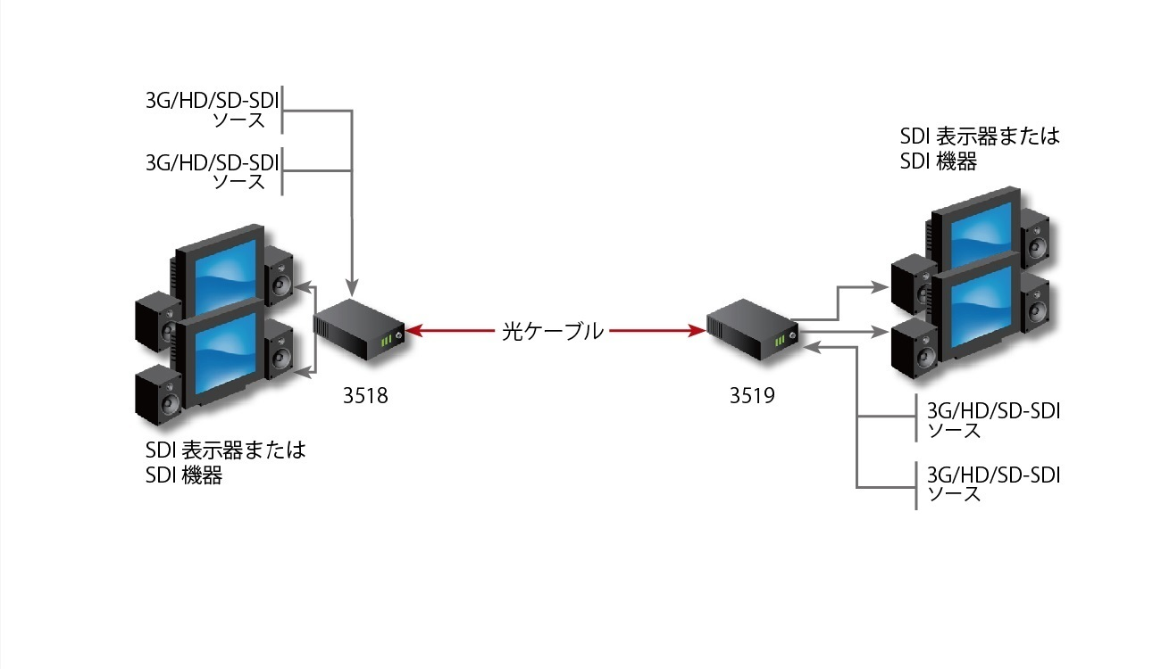 Fiberlink 3518 4 Channel Bidirectional 3G/HD/SD-SDI (4K/UHD) Series Application Diagram