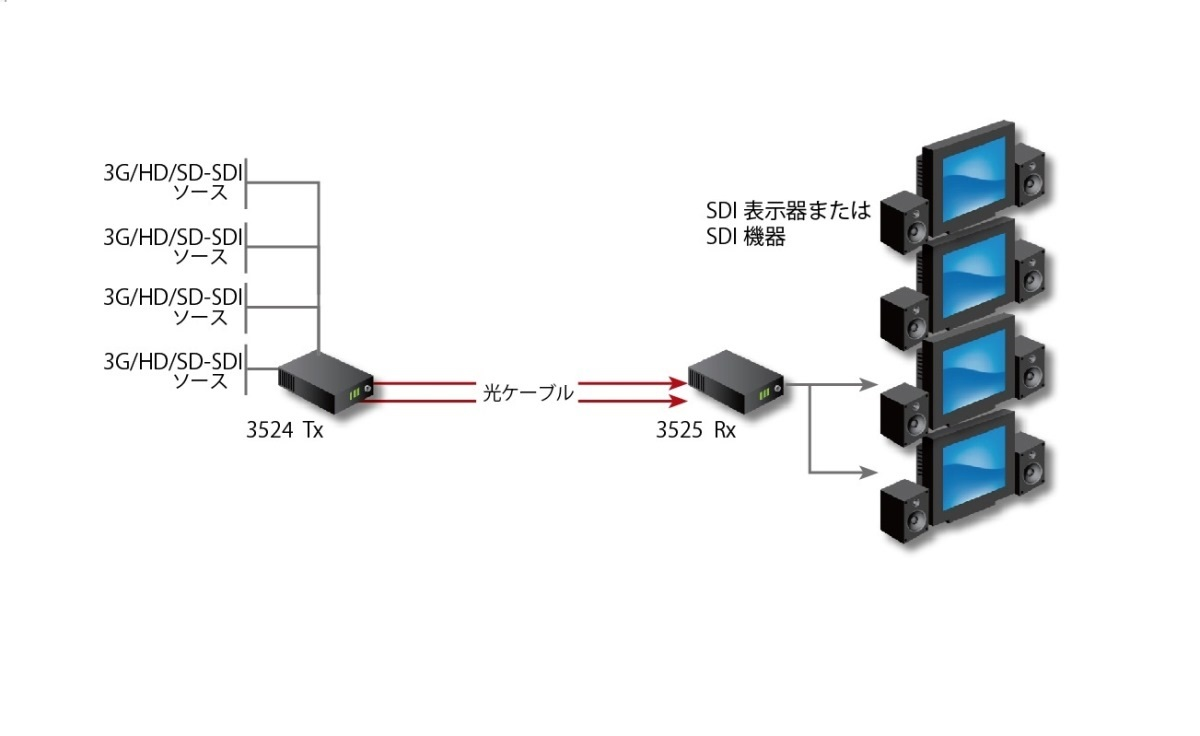 Fiberlink 3524 4 Channel 3G/HD/SD-SDI (4K/UHD) Series Application Diagram