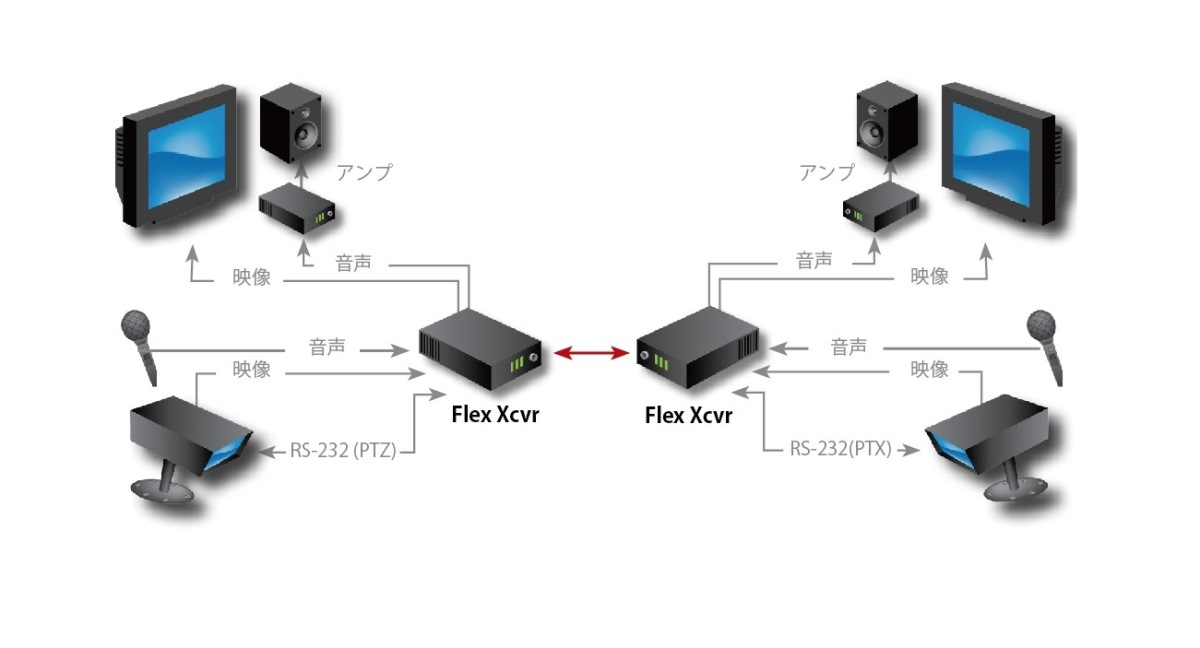 Fiberlink FlexSeries Application Diagram