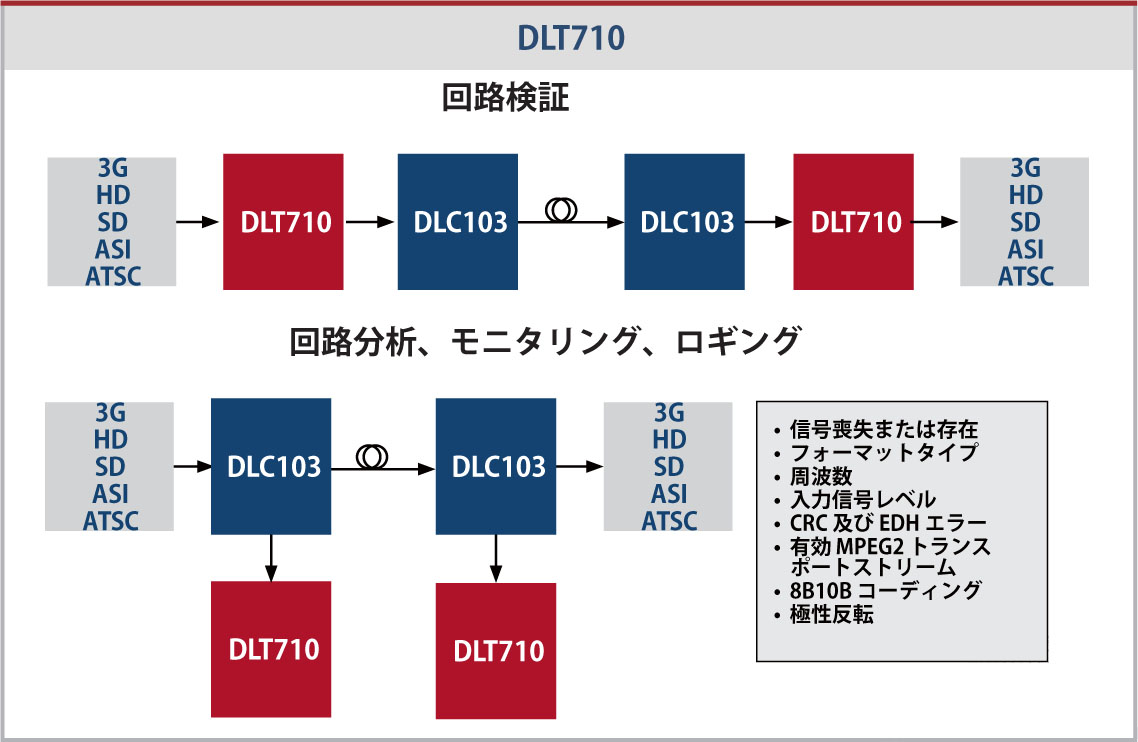 InfinityLink DLT710 Application Diagram